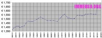 aumento prezzi benzina 2011