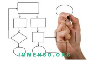 grafico flusso nel creare un sito