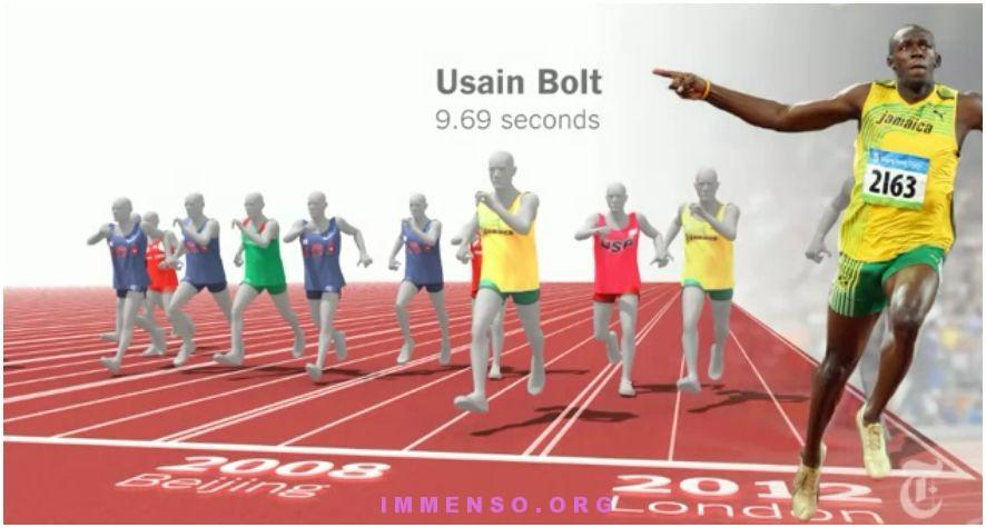 tempi 100 metri bolt e altri atleti olimpiadi