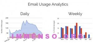 gmail statistiche