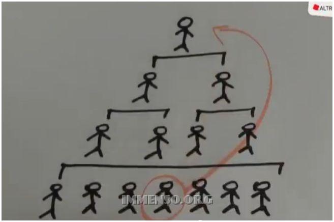 lavoro piramidale