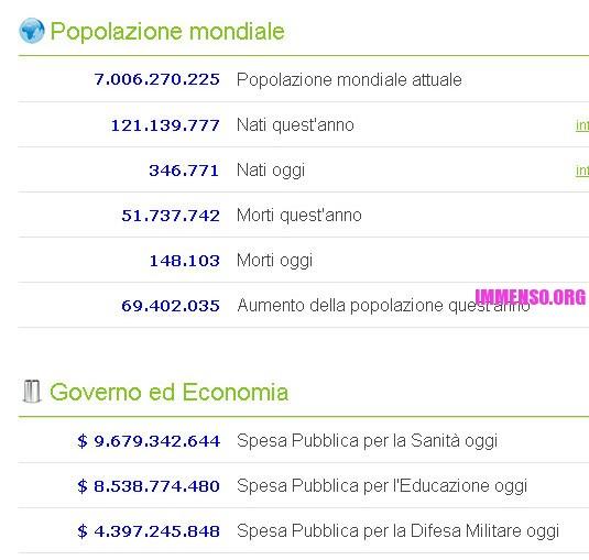 dati popolazione mondiale